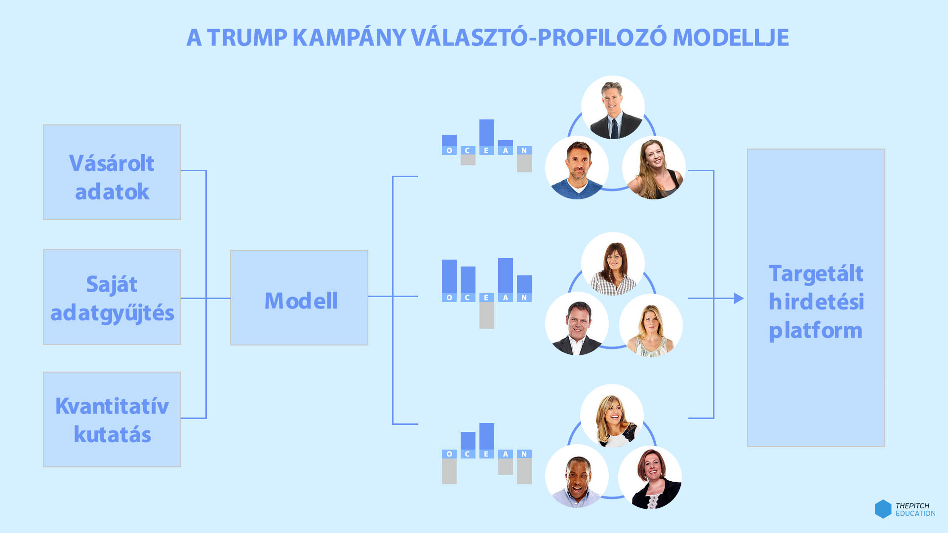 trump-modell