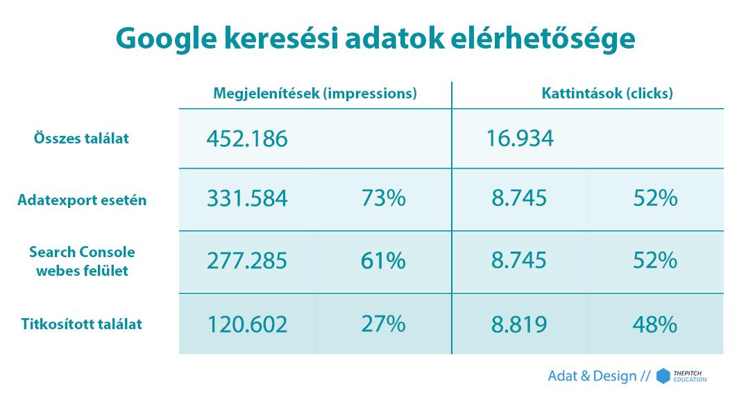 google webmester eszközök- keresési adatok