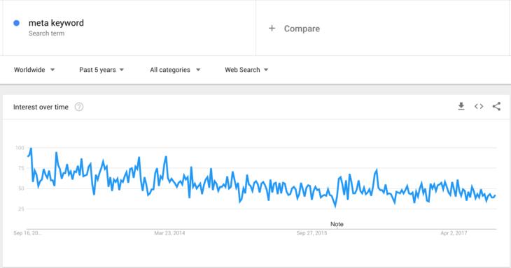 meta-keyword-kereses-valtozas-google-trend-alapjan
