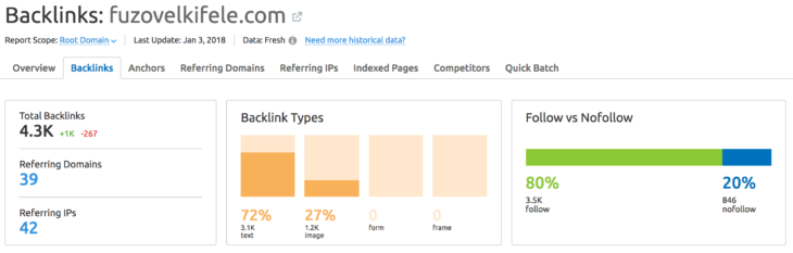 SEMrush backlinks