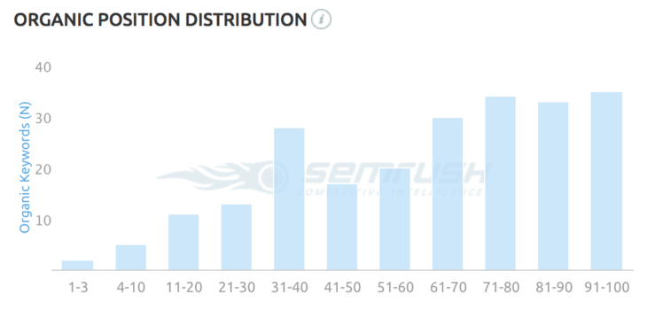 SEMrush organic position distribution