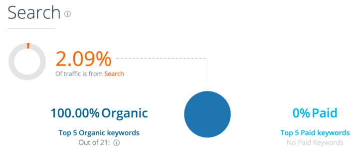 SimilarWeb: search