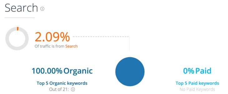 SimilarWeb: search