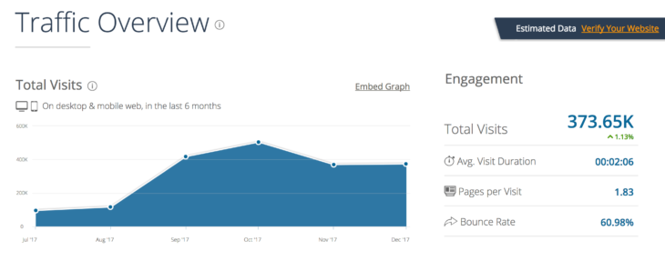 SimilarWeb: traffic overview