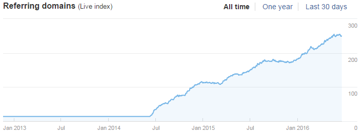 Referring domainek alakulása időben (referring domain growth over time)