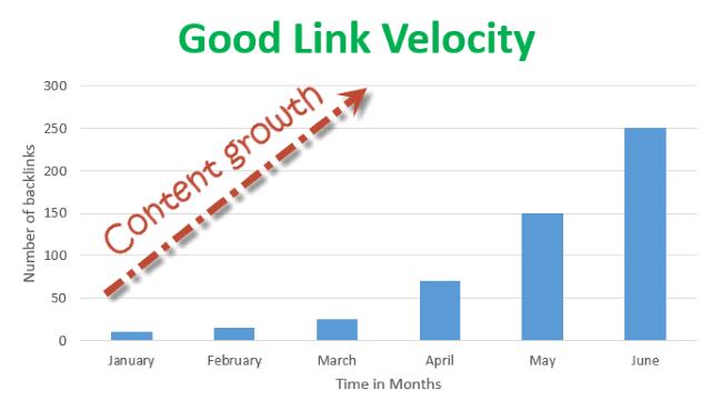 Jó link velocity