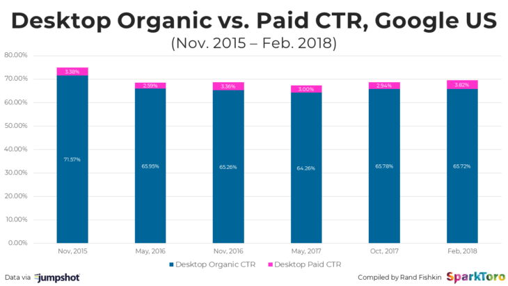 desktop organic v paid 2018