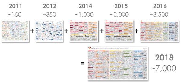 marketing eszököz evolúciója