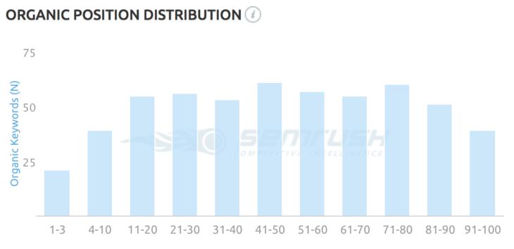 SEMrush organic position distribution