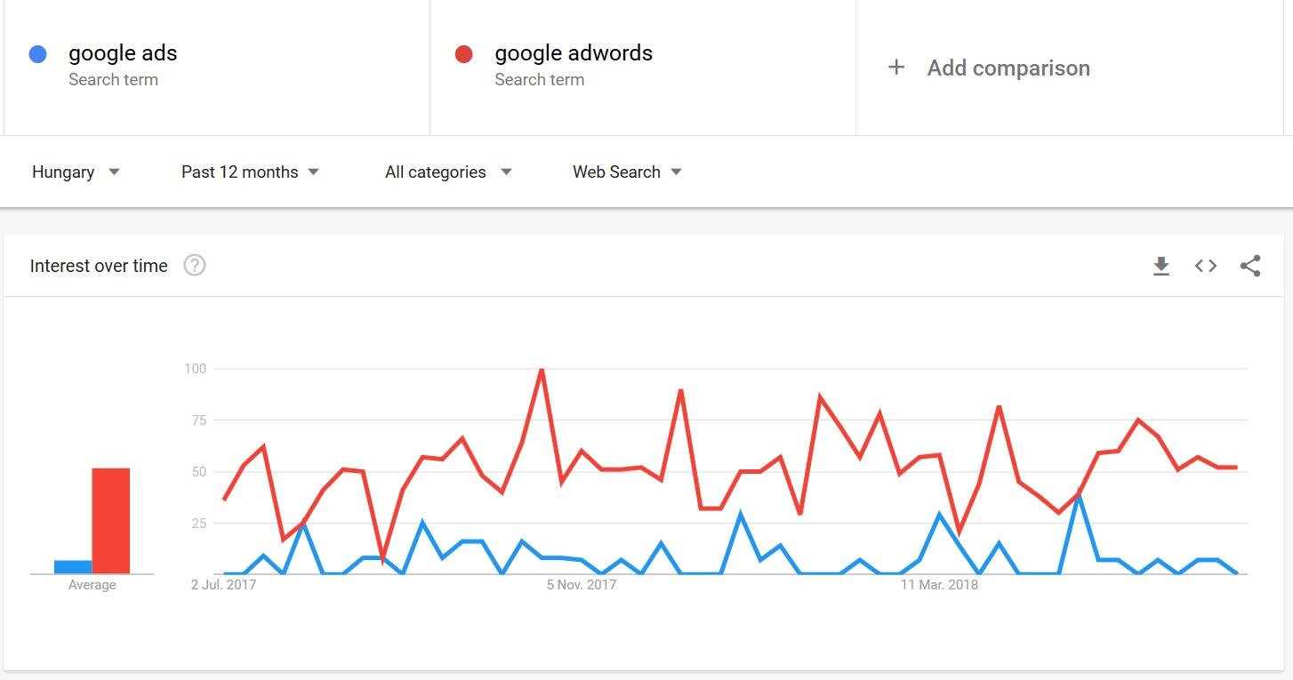 google adwords trend