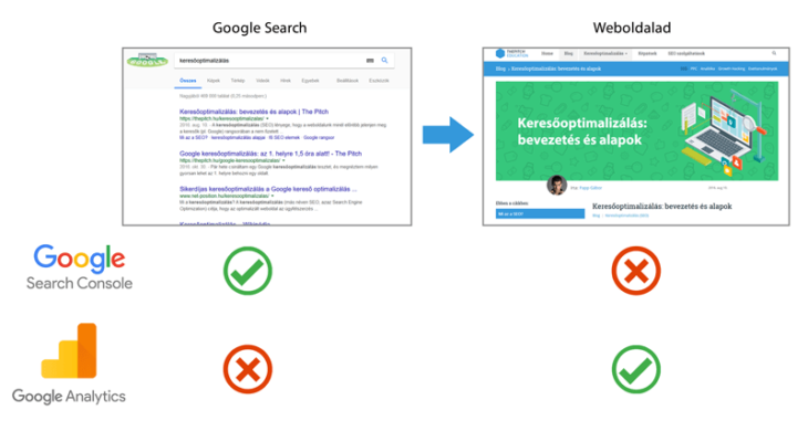 google search console vs google analytics
