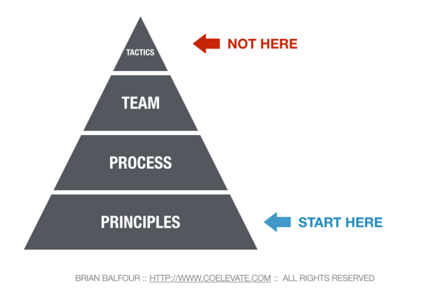 growth hacking prioritás háromszög