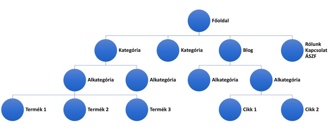 ideális oldalstruktúra sematikus ábra