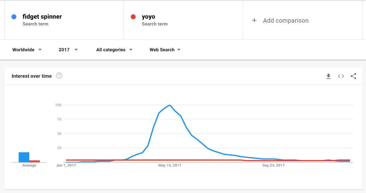 fidget spinner vs yoyo search trend