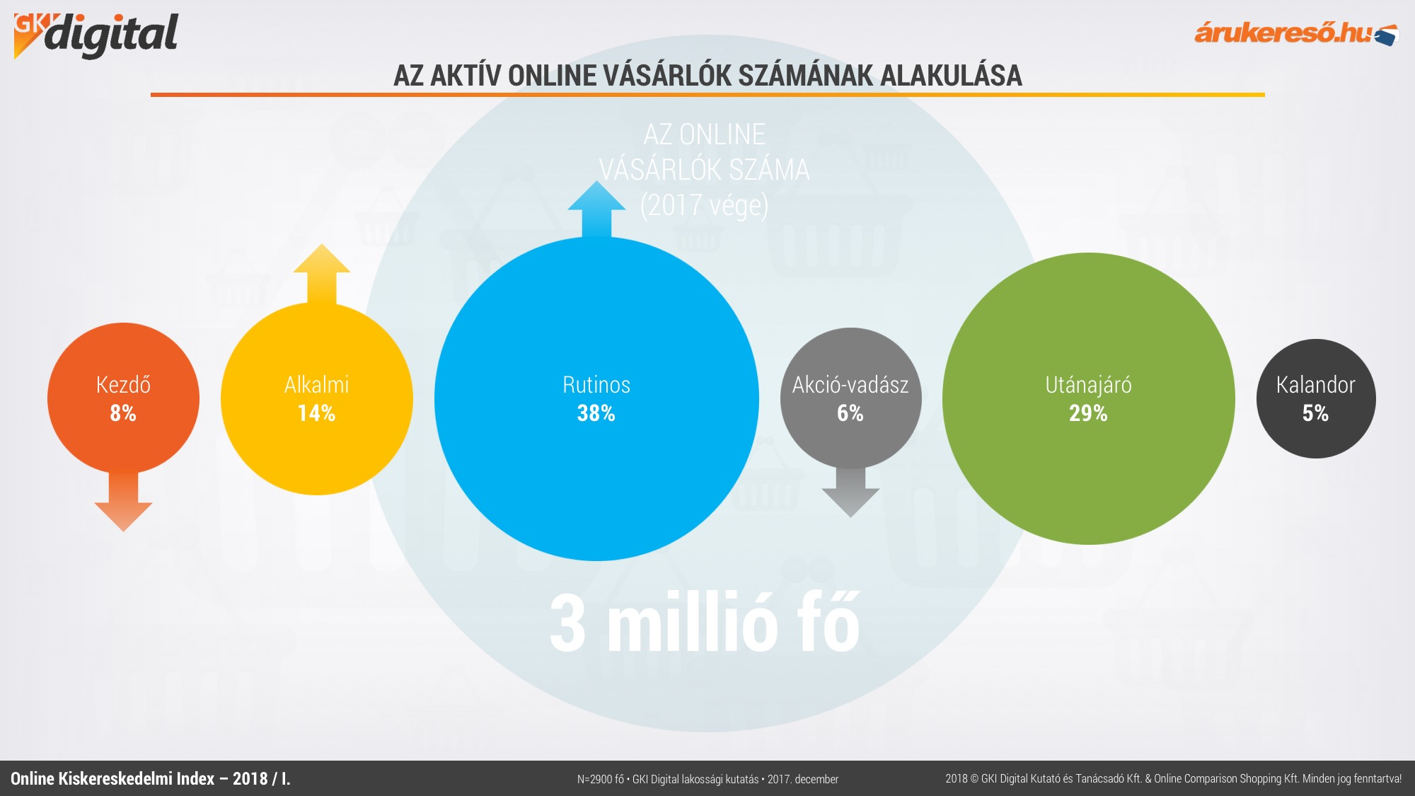 """3a9c971e34 Ha 10 ezer webáruházzal számolunk, akkor is egy webáruházra átlagosan 300 """" vásárló"""" jut."""