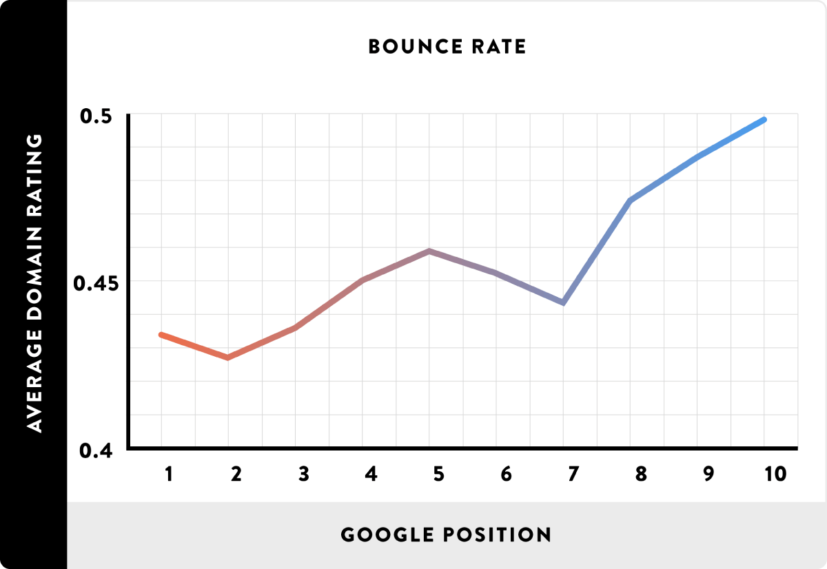 google pozíció vs bounce rate
