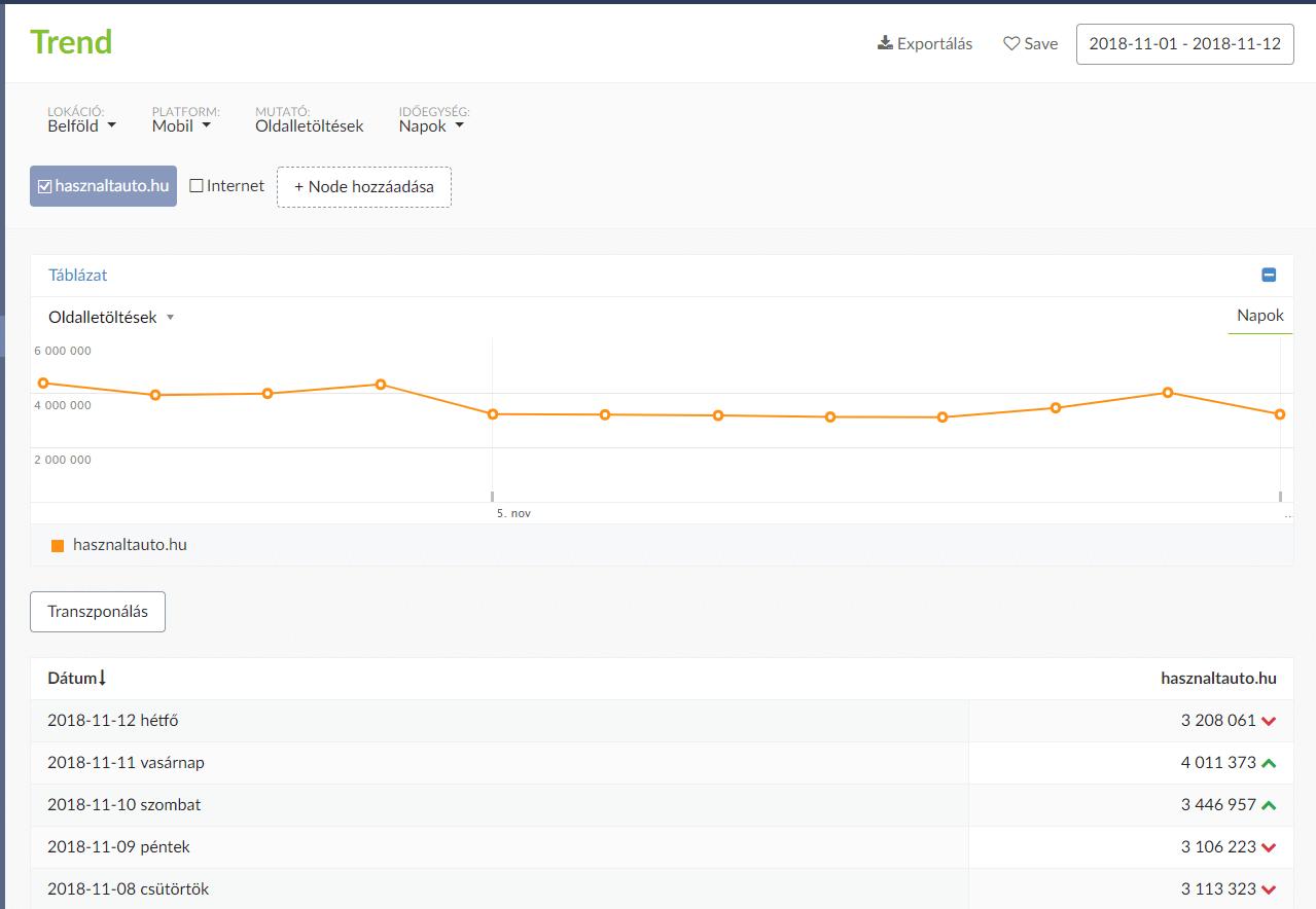 gemius forgalom trend