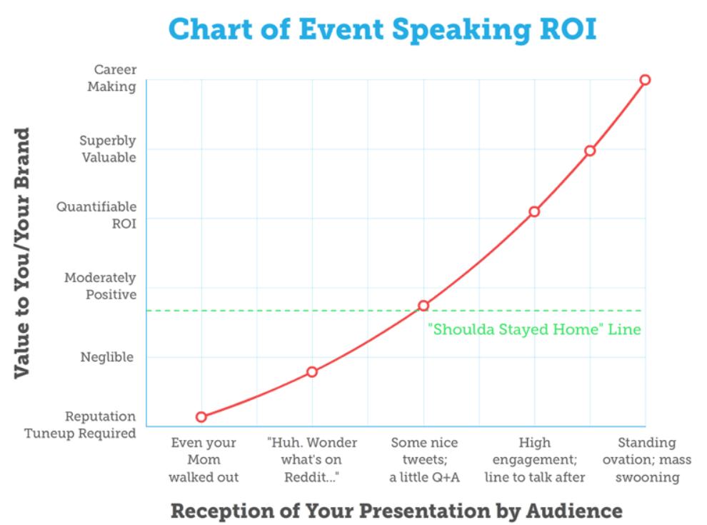 event speaking ROI: esemény előadás megtérülése