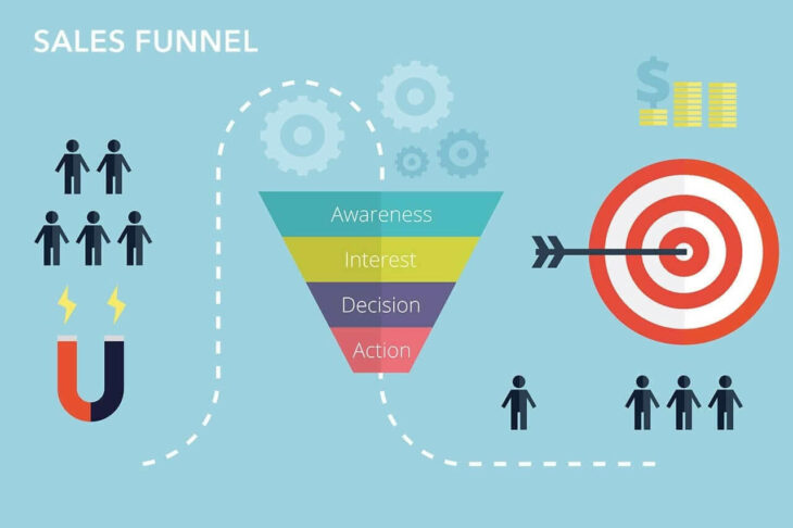 dinamikus remarketing, sales funnel