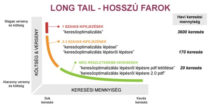 keresőoptimalizálás short, medium, long tails