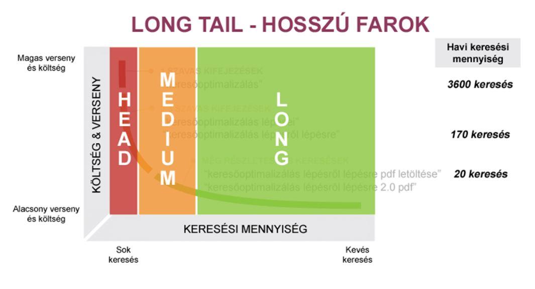 long tail elmélet