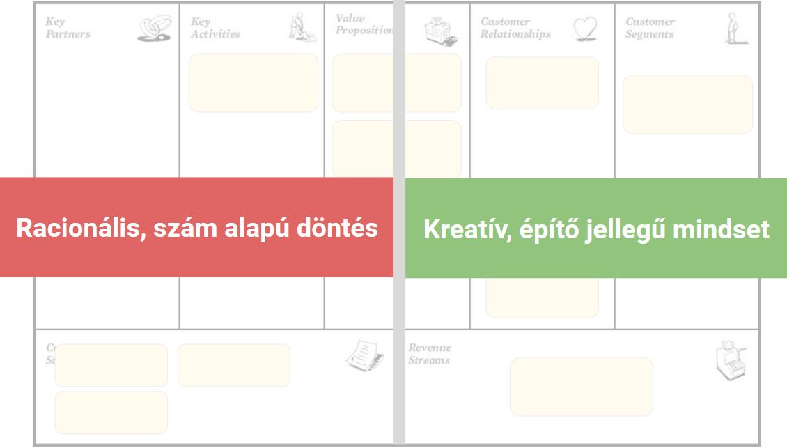 business model canvas két oldala