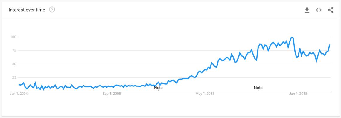 Marketing trend