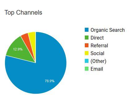 webanalitika forgalom források