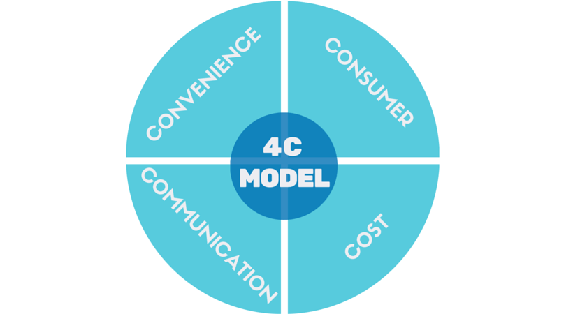 4C modell