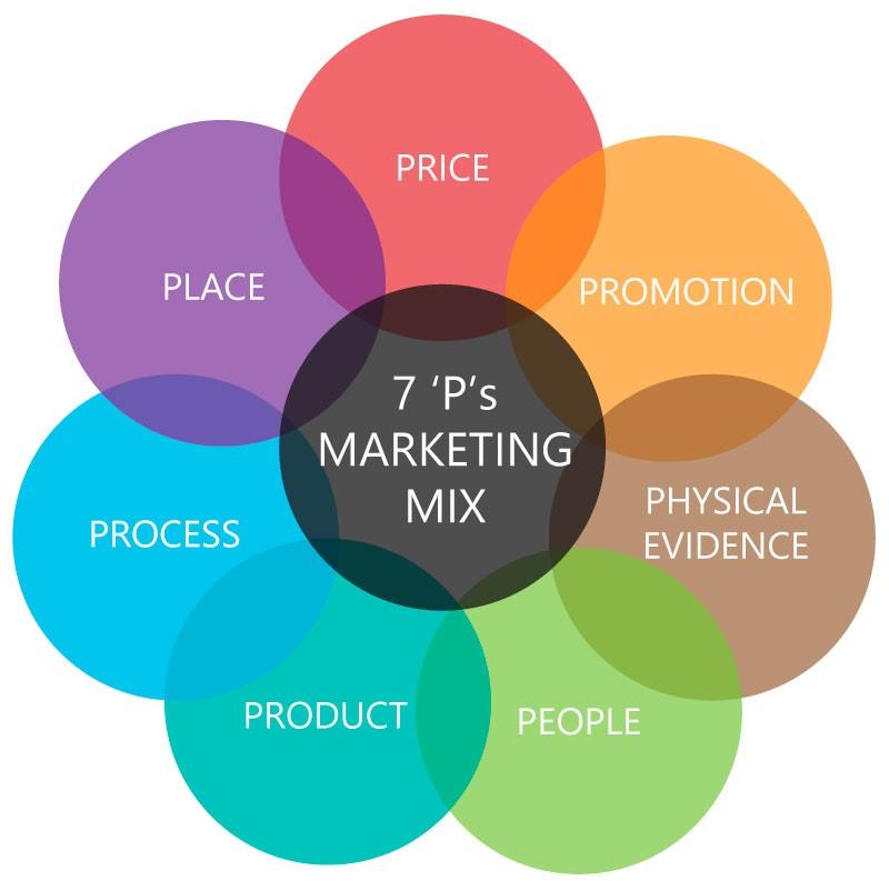 7P modell Marketing Mix