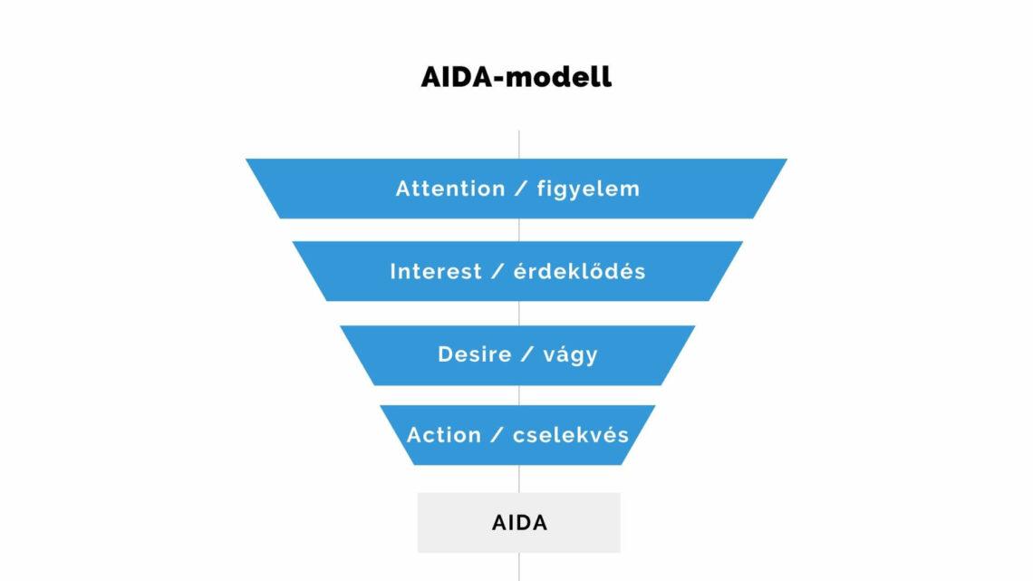 AIDA-modell folyamata